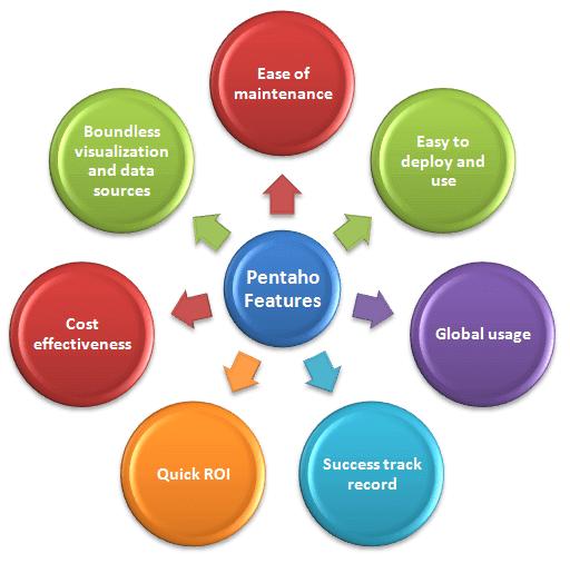 how to start pentaho data integration